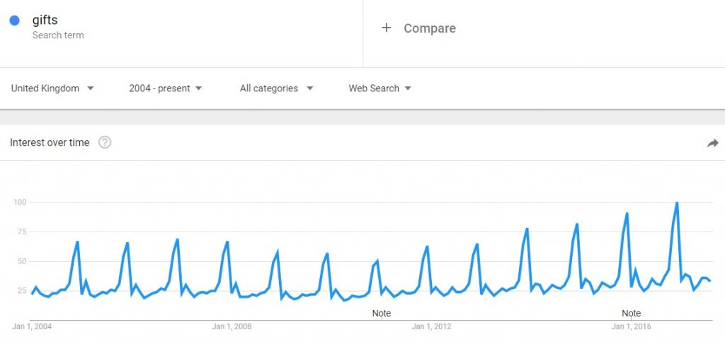 Google trends for 'gifts'