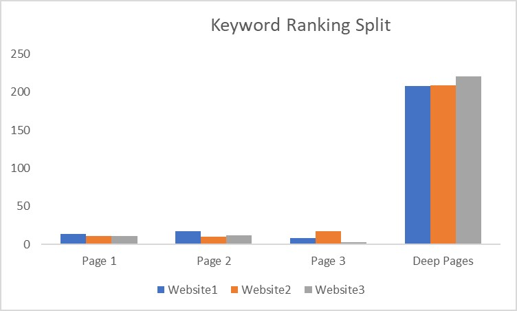 Graph showing keyword ranking split