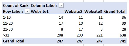 Pivot table groups