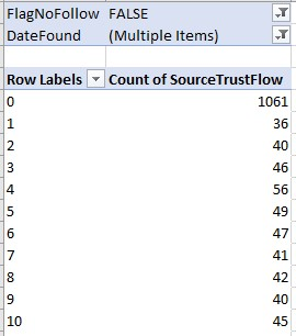Pivot table showing number of links