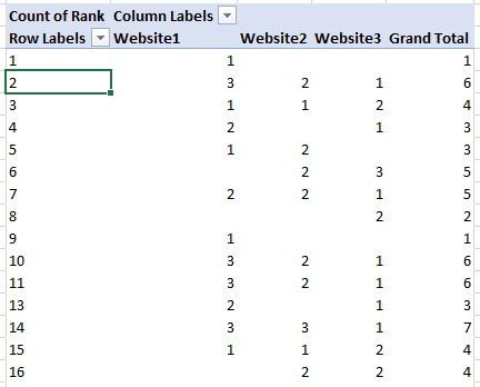 Table showing the number of times a website ranks