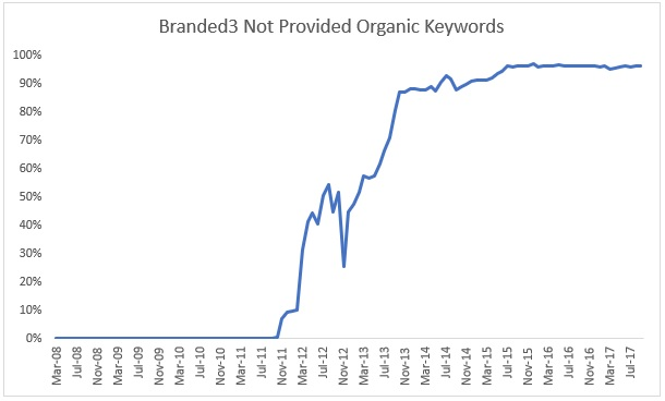 Branded3 Not Provided Organic Keywords