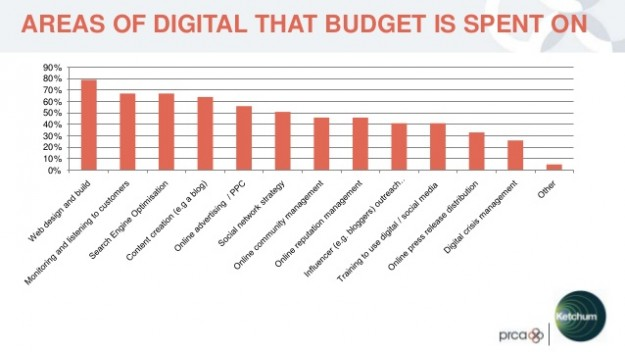 Areas of digital that budget is spent on