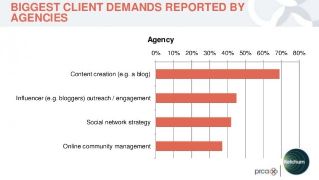 Biggest client demands reported by agencies