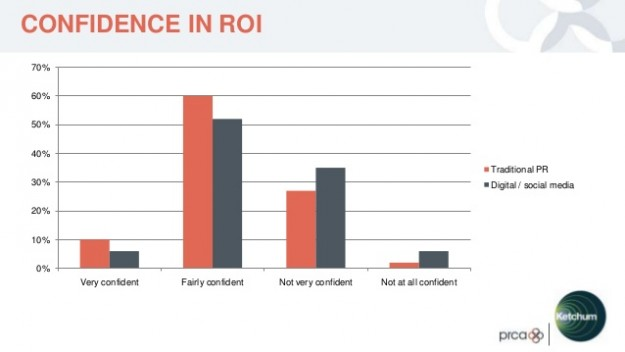 Confidence in ROI