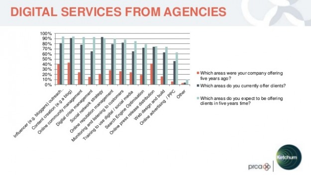 Digital services from agencies