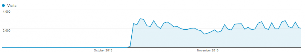 Analytics graph showing increase in traffic after new site launched.