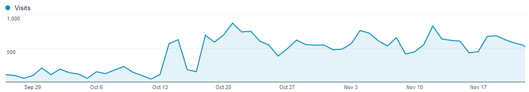 Analytics graph showing rise in traffic