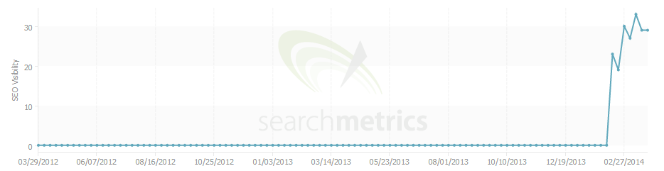 Search metrics graph showing steep rise in visibility