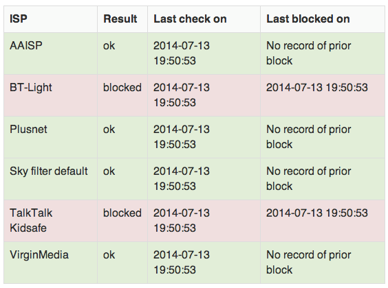 Blocked org uk: Which ISP isn't showing your site? - Edit