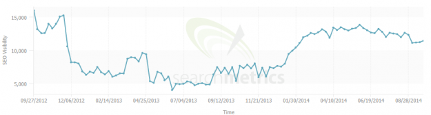 Searchmetrics - audience engagement 1