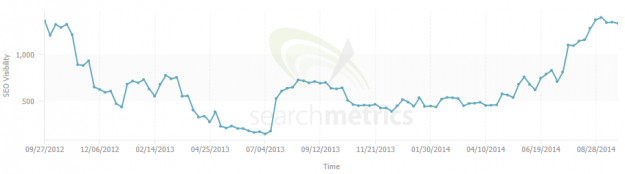 Searchmetrics - audience engagement 2