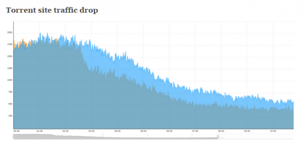 Torrent site traffic drop