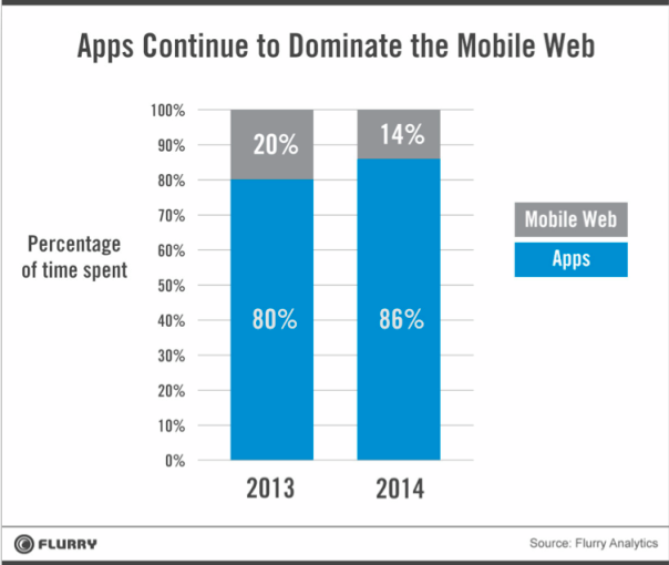 Apps v Mobile web graph