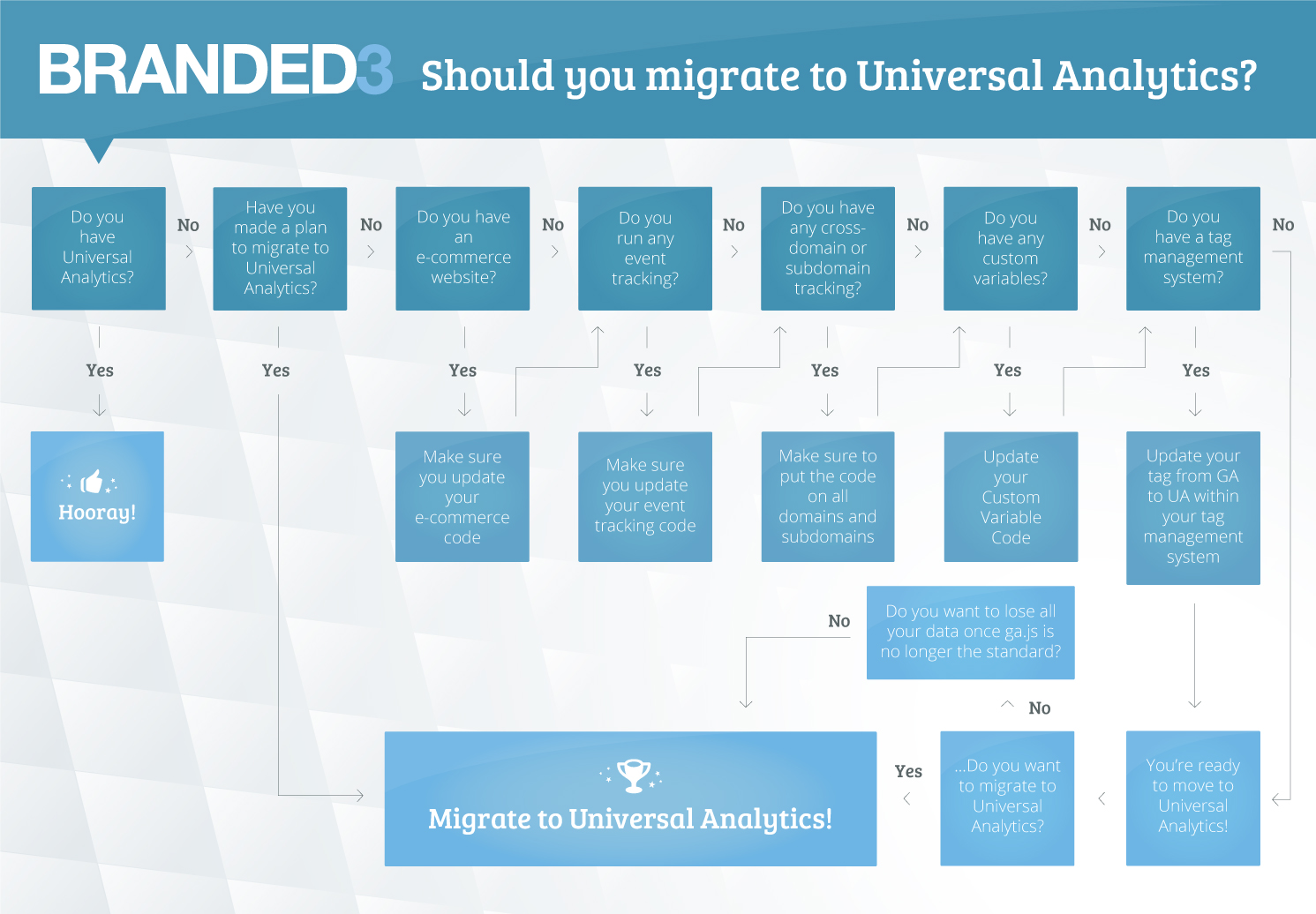 should you migrate to universal analytics flowchart
