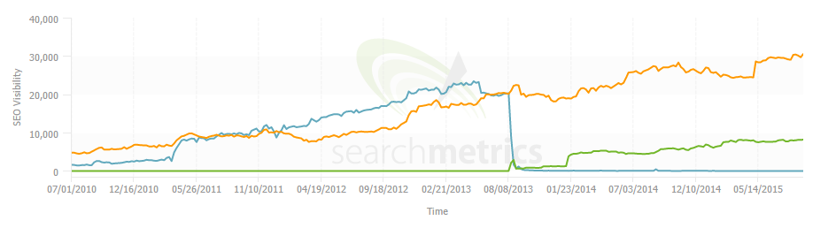 Searchmetrics site migration mistake