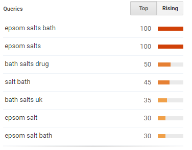 Bath Salts Google Top Topics UK 2012