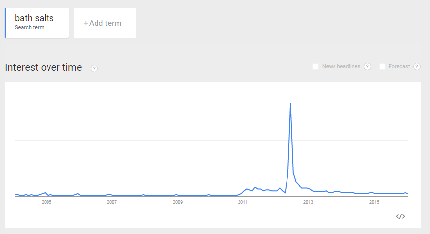Bath Salts Google Trends 2012