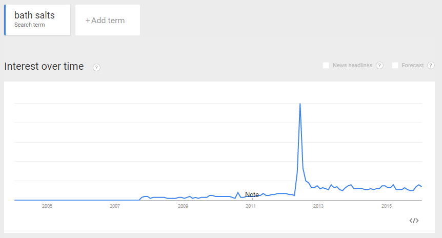 Bath Salts Google Trends UK 2012