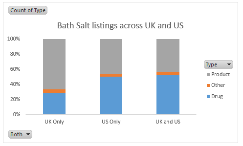 Bath US vs UK