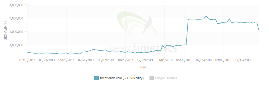 Searchmetrics losers core algorithm update - The Atlantic