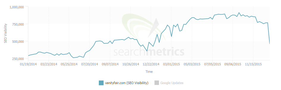 Searchmetrics Vanity Fair core algorithm update
