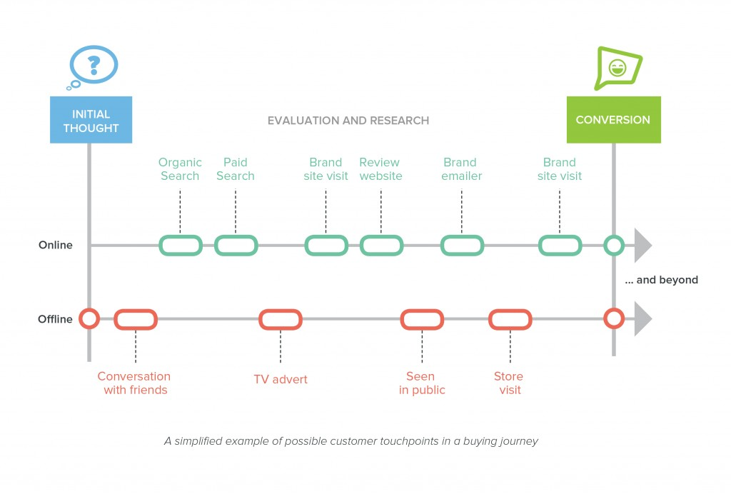 A simplified example of possible customer touchpoints in a buying journey