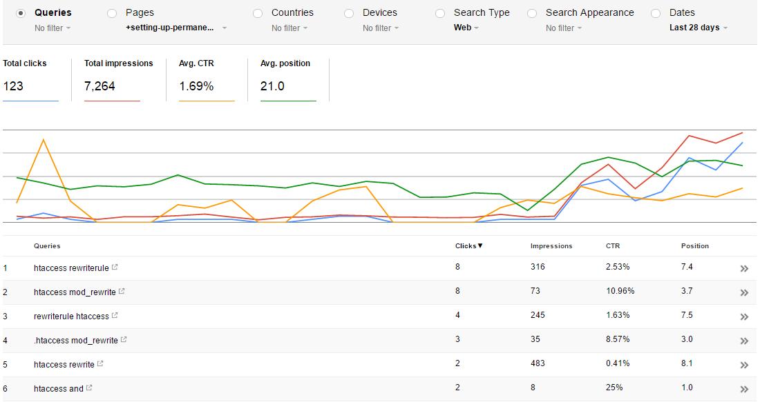 SEO & JavaScript Redirects: Evidence Google passes PageRank