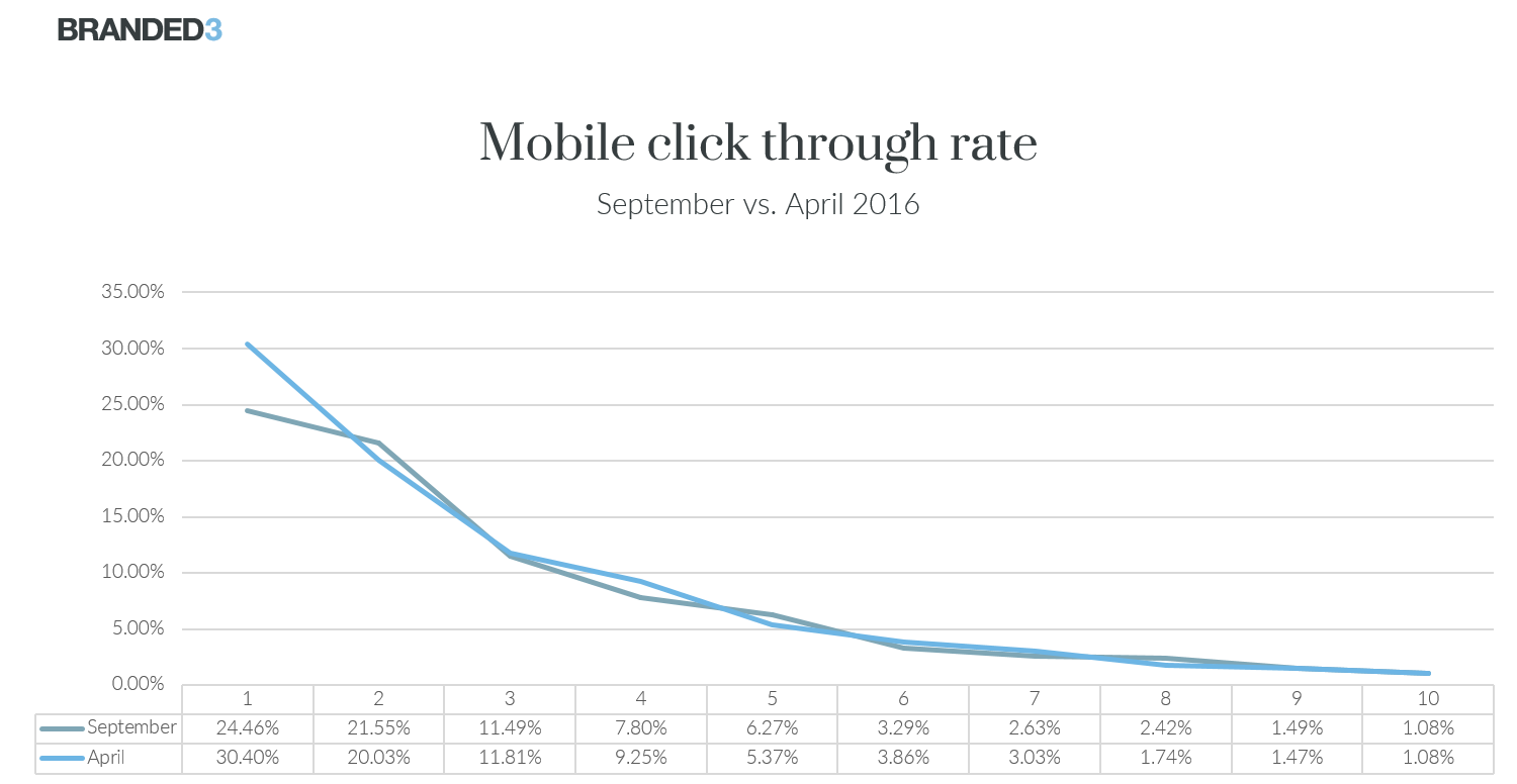 Mobile CTR Sep vs Apr 2016
