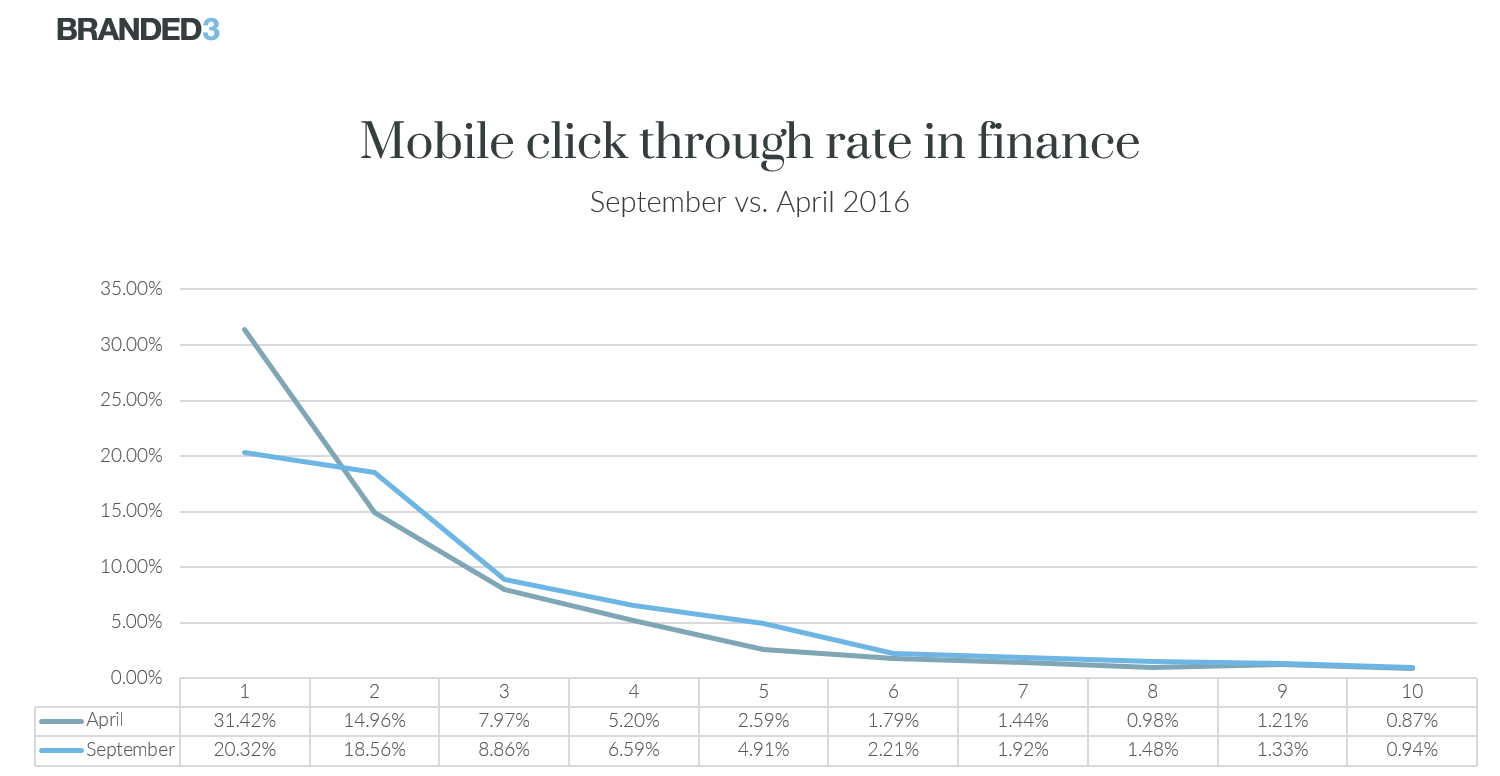 Mobile CTR finance Sep vs April