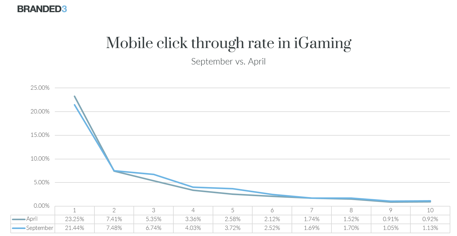 Mobile CTR iGaming Sep vs Apr