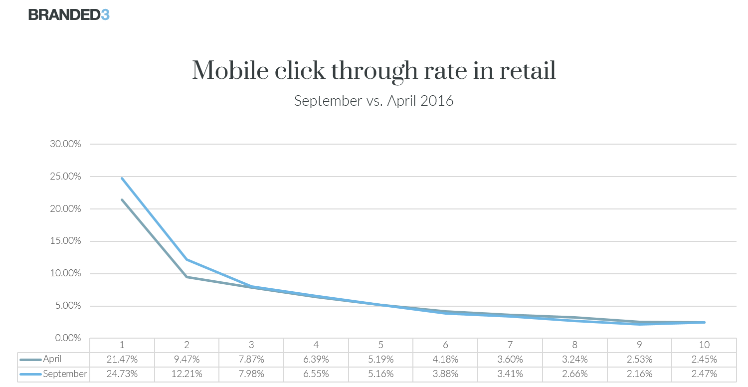 Mobile CTR retail Sep vs Apr
