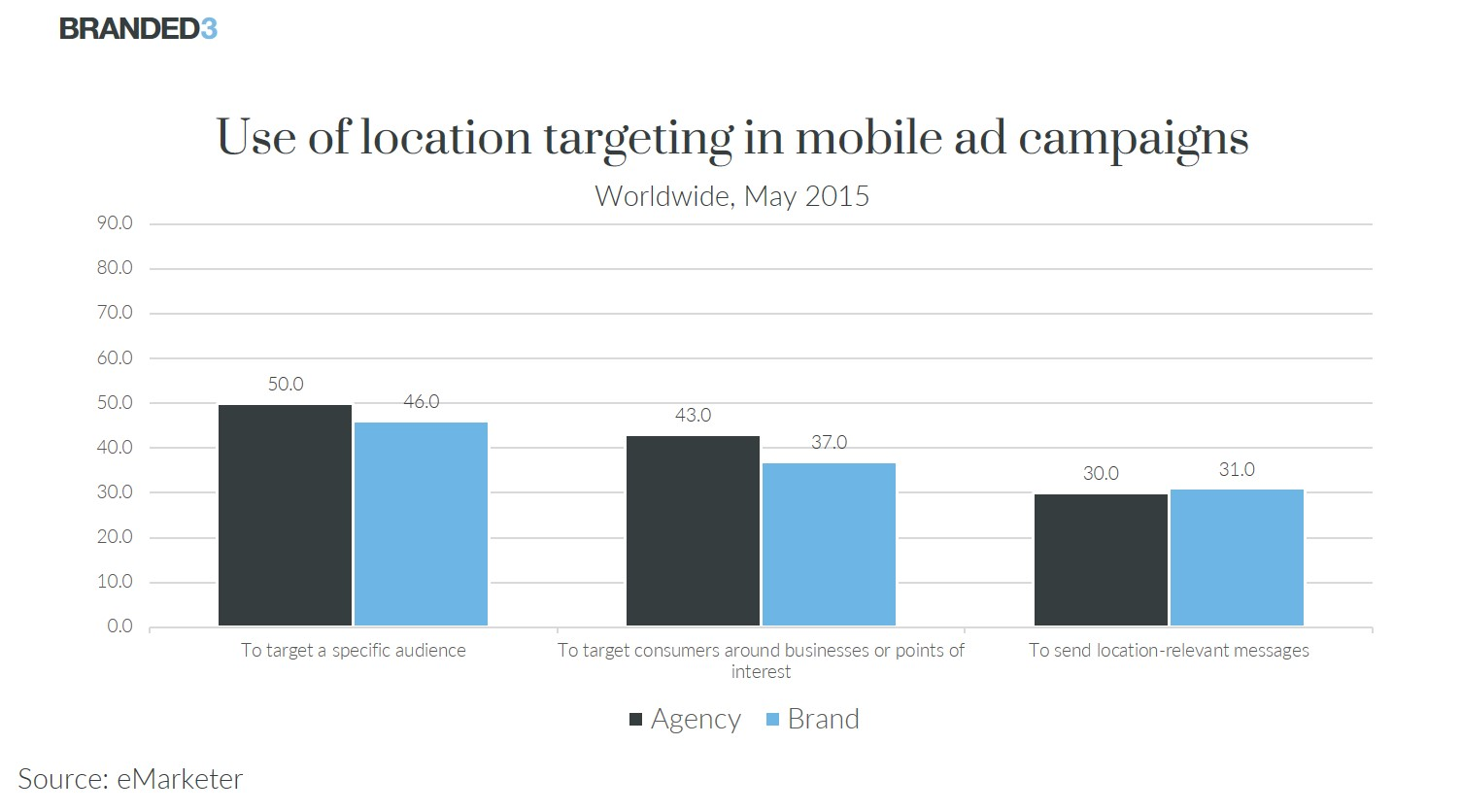 Use of location targeting in mobile ad campaigns