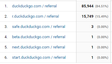 DuckDuckGo Referral