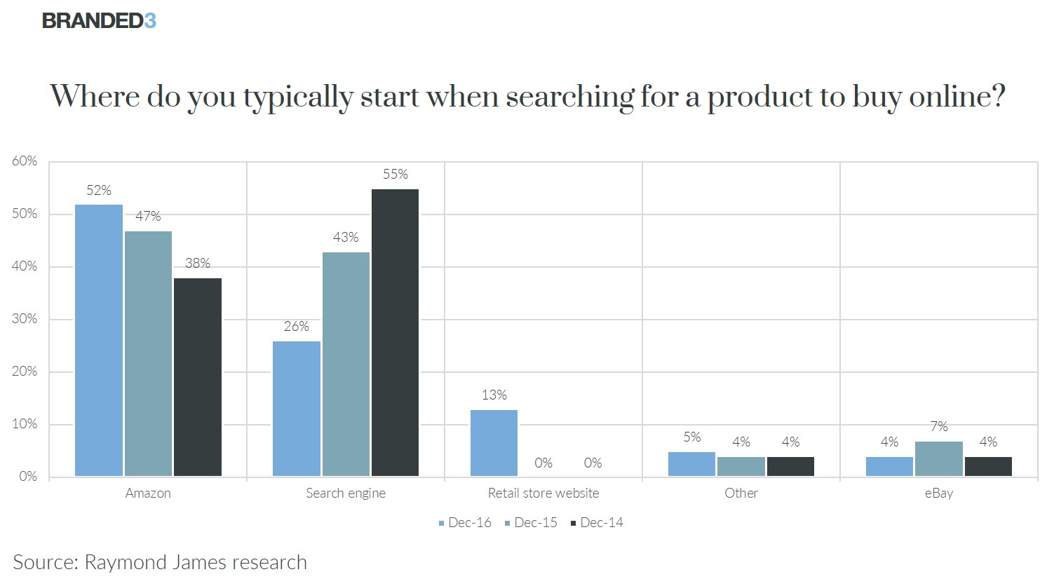 55% of product searches begin on Amazon