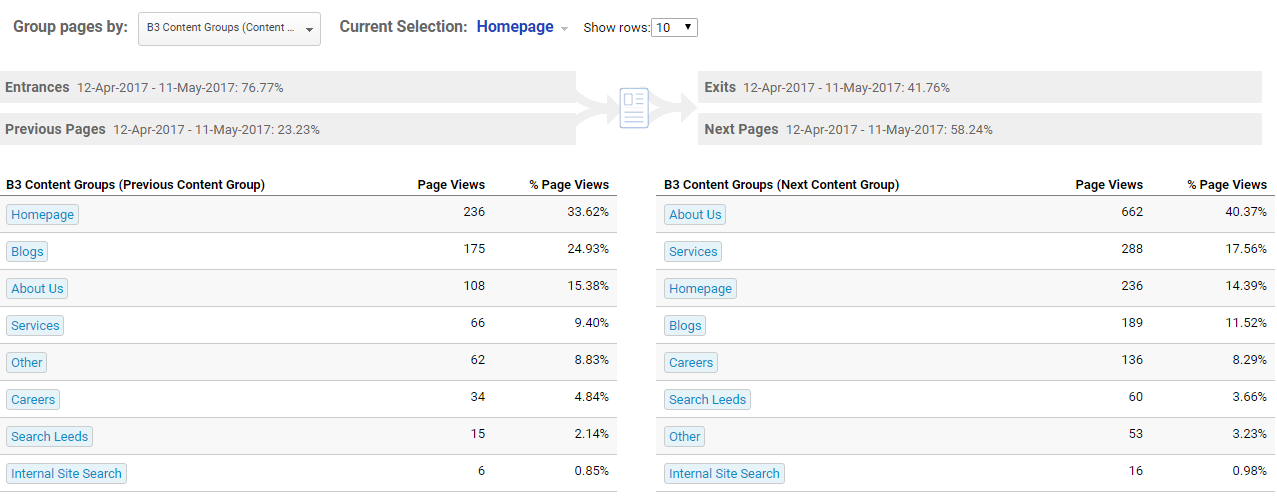 B3 Content Groupings Google Analytics