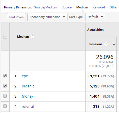 Plot Rows Google Analytics