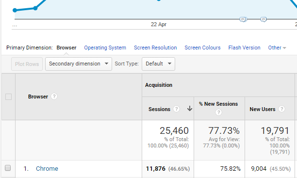 Primary Dimension Google Analytics