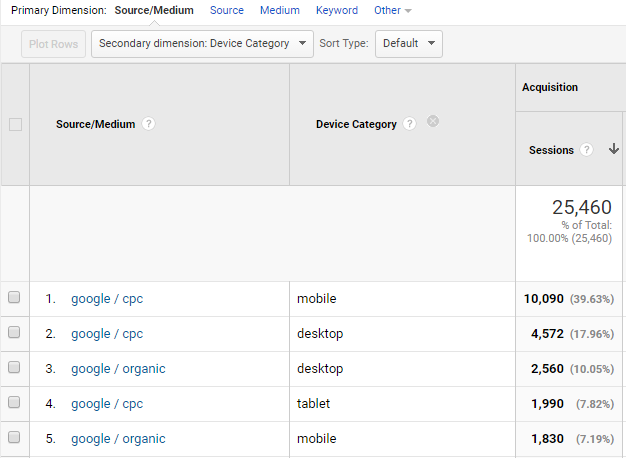 Secondary Dimensions Google Analytics