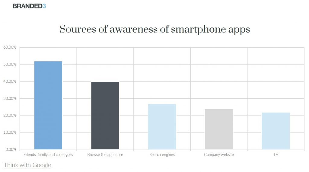 Graph of sources of awareness of smartphone apps