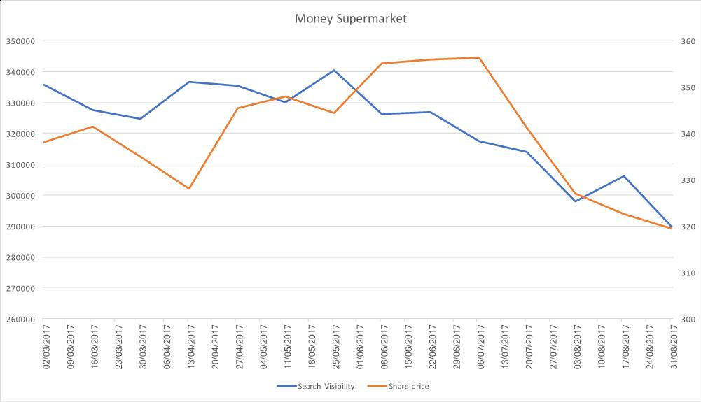 Graph of Money Supermarket Search visibility and share price
