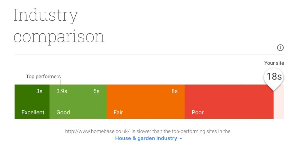 House and Garden industry comparison
