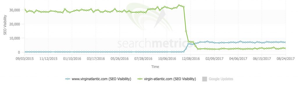 Virgin Atlantic website migration graph