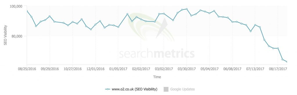 o2.co.uk SEO visibility decline