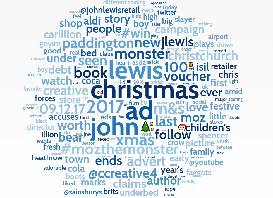 Christmas advert word cloud