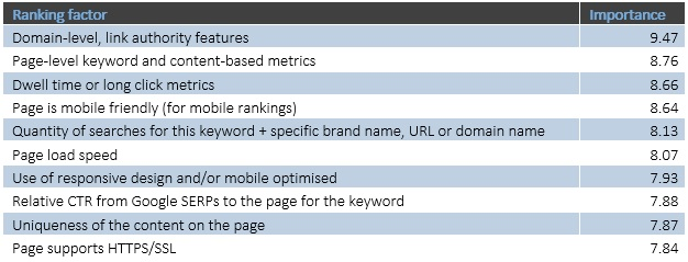 Most important SEO ranking factors