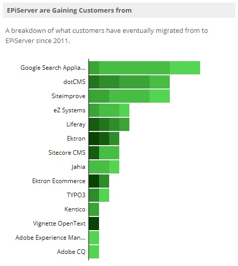 Table showing where Episerver customers have migrated from