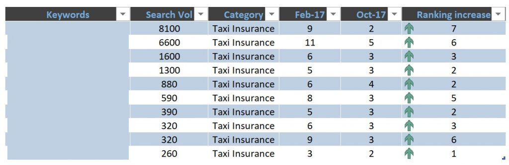 Taxi insurance keyword ranking increase