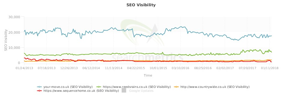 Estate agents' SEO visibility