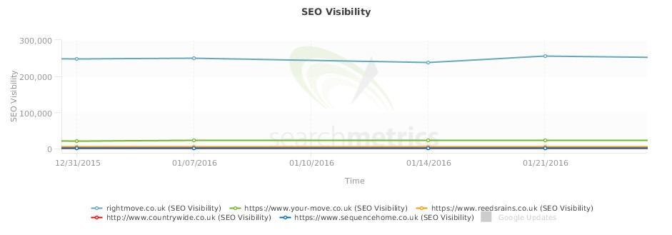 Graph measuring SEO visibility of traditional estate agents against Rightmove